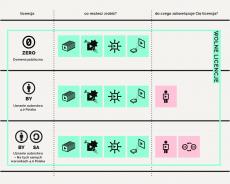 Licencje Creative Commons 4.0 – Swoboda użycia, najważniejsze informacje